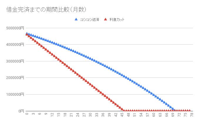 借金470万円【利息カットのシミュレーション】返済・完済したい人向け