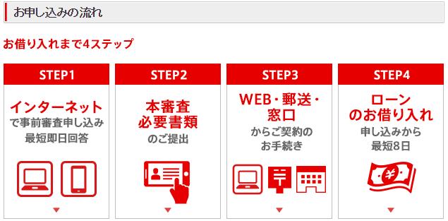 マイカーローン:お申し込みの流れ(必要書類について) I 三菱UFJ銀行
