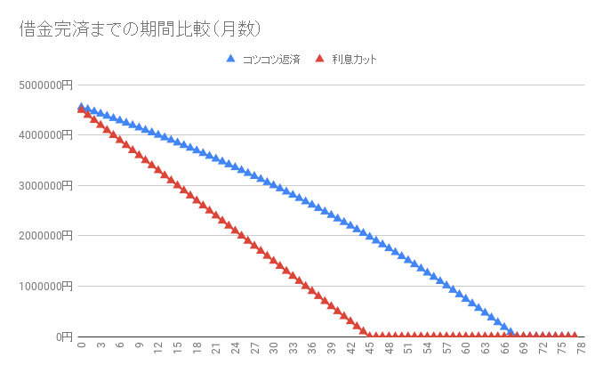 借金460万円【利息カットのシミュレーション】返済・完済したい人向け