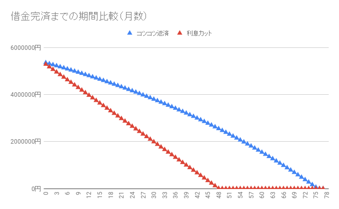 借金540万円【利息カットのシミュレーション】返済・完済したい人向け