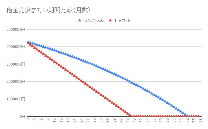 借金430万円【利息カットのシミュレーション】返済・完済したい人向け