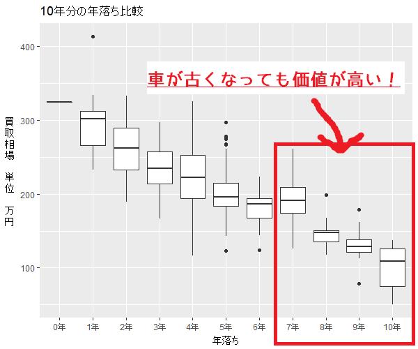ランドクルーザープラドの買取相場グラフ