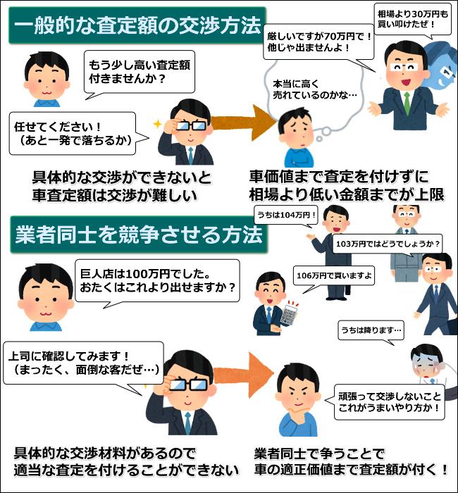 査定額の交渉方法
