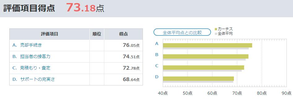 カーチスの評判・口コミ|オリコン 車買取会社満足度ランキング