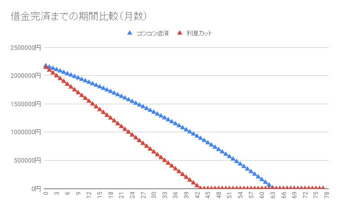 借金220万円【利息カットのシミュレーション】返済・完済したい人向け2