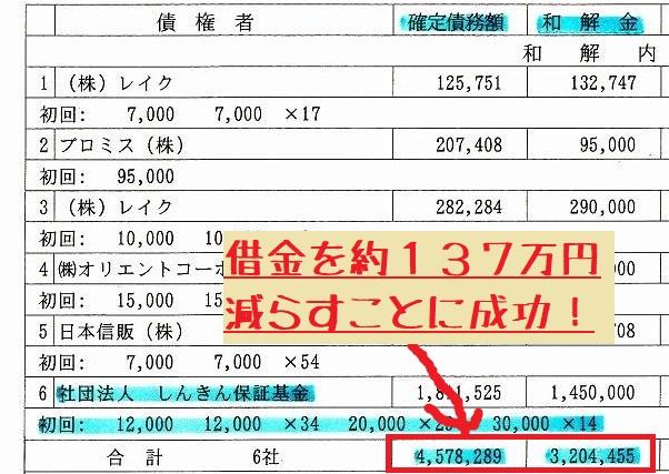 債務が約137万円減った画像1
