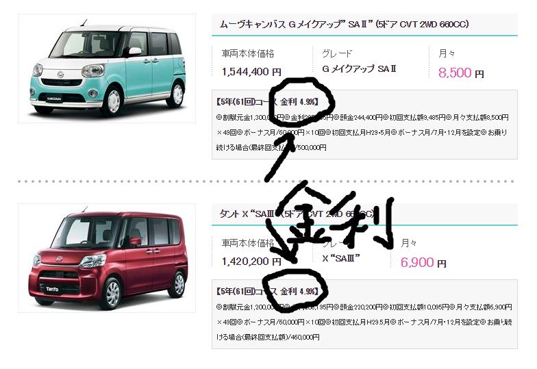 ワンダフルクレジット I ダイハツ東京販売株式会社|軽自動車・エコカー・低燃費車