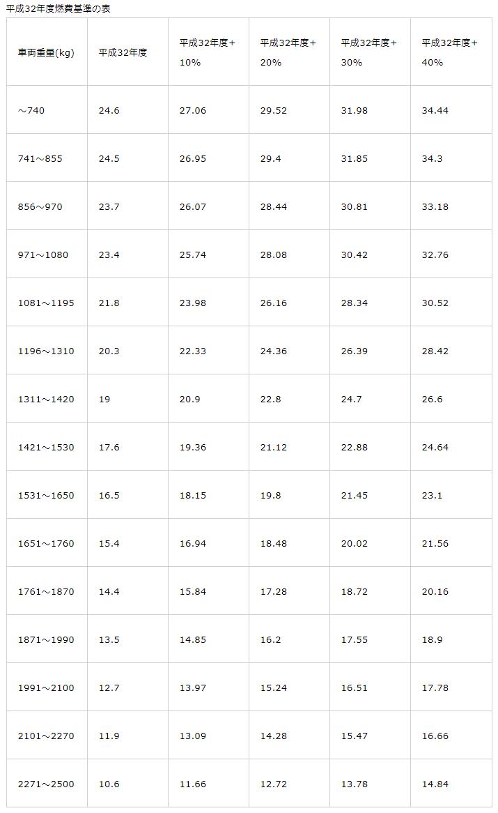 平成32年度燃費基準の表