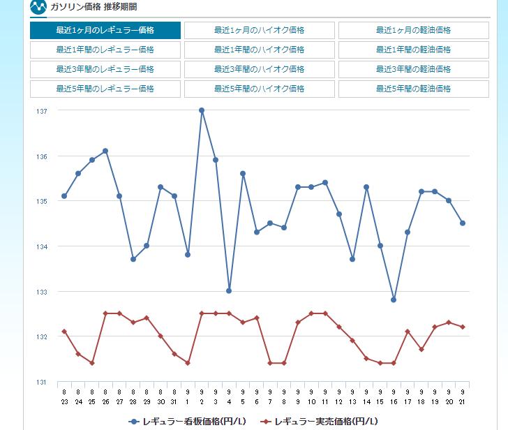 ガソリン価格推移グラフ 最近1ヶ月のレギュラー価格 - e燃費