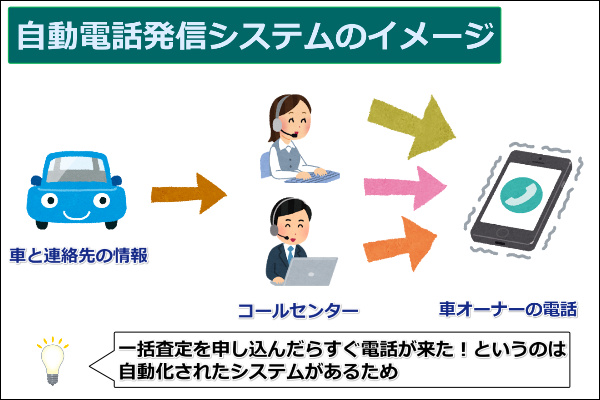 自動電話発信システムのイメージ