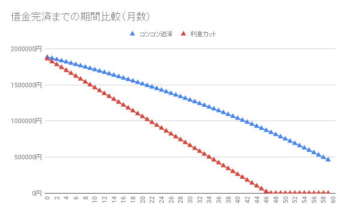 借金190万円【利息カットのシミュレーション】返済・完済したい人向け