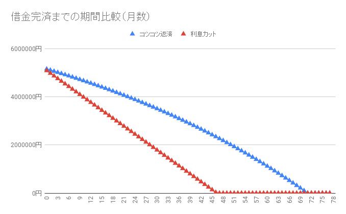 借金520万円【利息カットのシミュレーション】返済・完済したい人向け