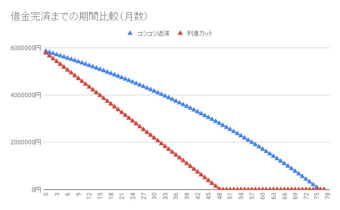 借金590万円【利息カットのシミュレーション】返済・完済したい人向け