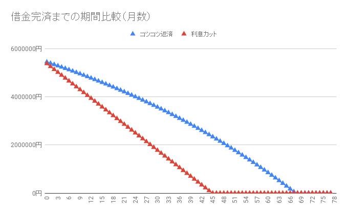借金550万円【利息カットのシミュレーション】返済・完済したい人向け