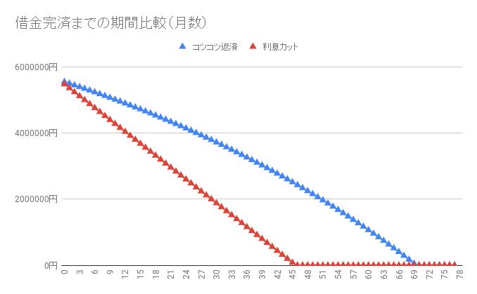 借金560万円【利息カットのシミュレーション】返済・完済したい人向け