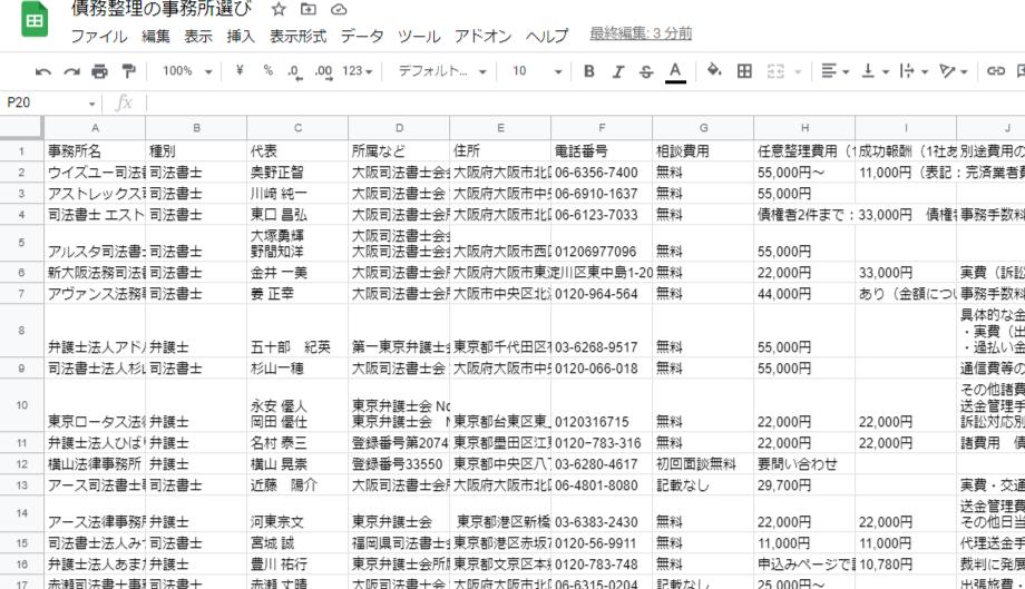 債務整理の事務所選び比較表