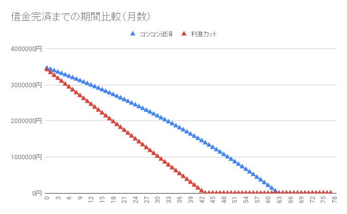 借金350万円【任意整理シミュレーション】返済・完済したい人向け