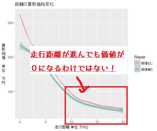 中古車の価値下落傾向のグラフ