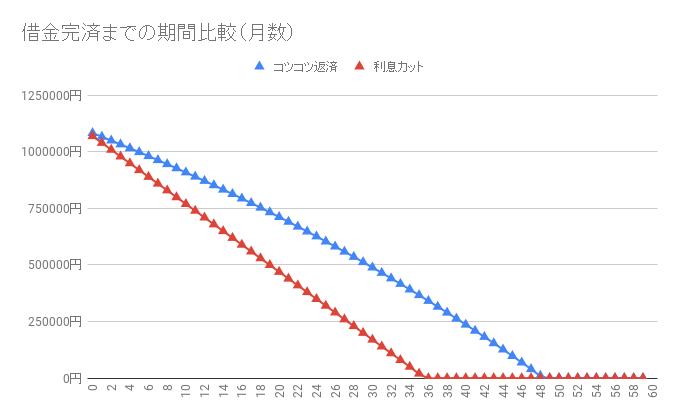 借金110万円【利息カットのシミュレーション】返済・完済したい人向け