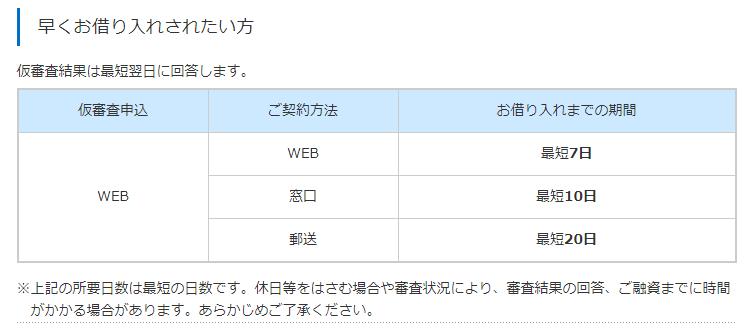 マイカーローン(自動車ローン)のお借り入れまでの流れ|横浜銀行