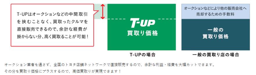 T-UPだからできること|車買取り-車売るならT-UP(ティーアップ)Iトヨタ自動車WEBサイト