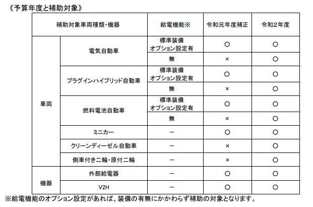 令和元年度と令和2年度の補助対象違い図