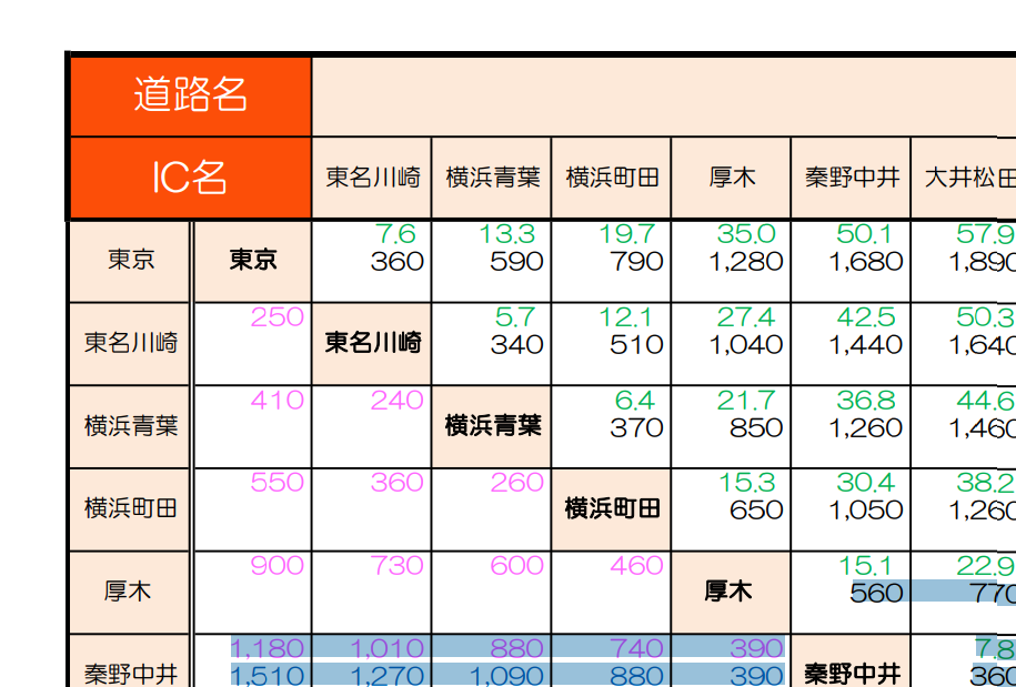 東名高速普通車料金