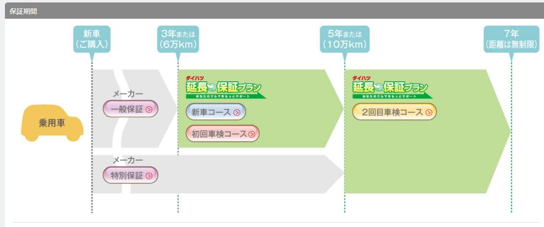 延長保証プラン|アフターサービス|軽自動車・エコカー・低燃費車【ダイハツ】