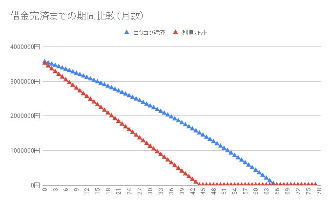 借金360万円【利息カットのシミュレーション】返済・完済したい人向け