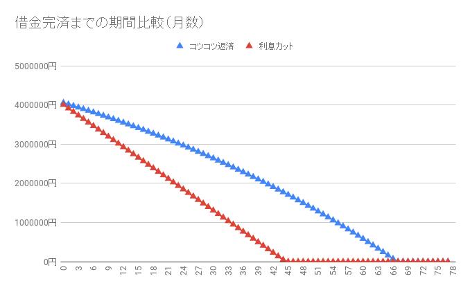 借金410万円【利息カットのシミュレーション】返済・完済したい人向け