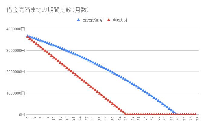 借金370万円【利息カットのシミュレーション】返済・完済したい人向け
