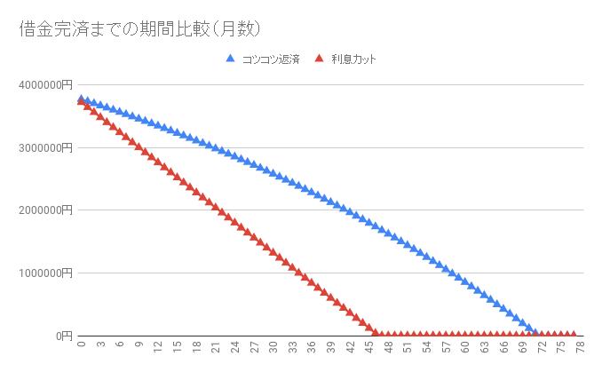 借金380万円【利息カットのシミュレーション】返済・完済したい人向け