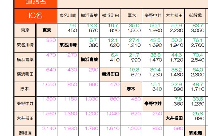 東名高速中型車料金