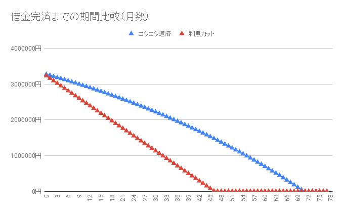 借金330万円【利息カットのシミュレーション】返済・完済したい人向け