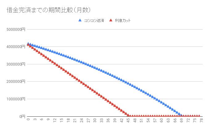 借金420万円【利息カットのシミュレーション】返済・完済したい人向け