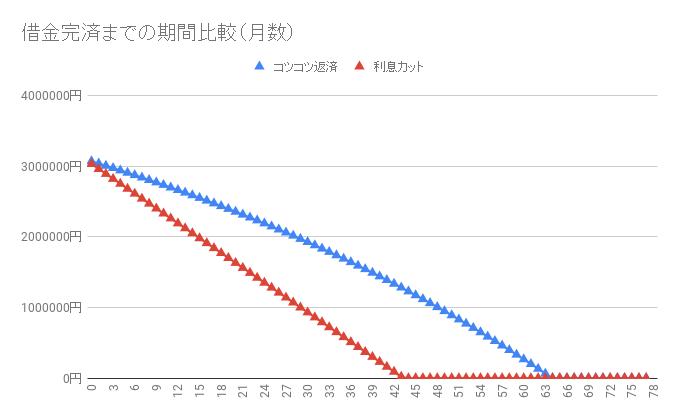 借金310万円【利息カットのシミュレーション】返済・完済したい人向け