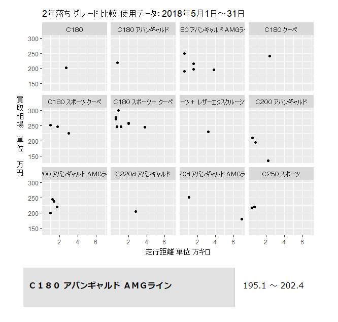 Cクラス2年落ち買取価格グレード別グラフ