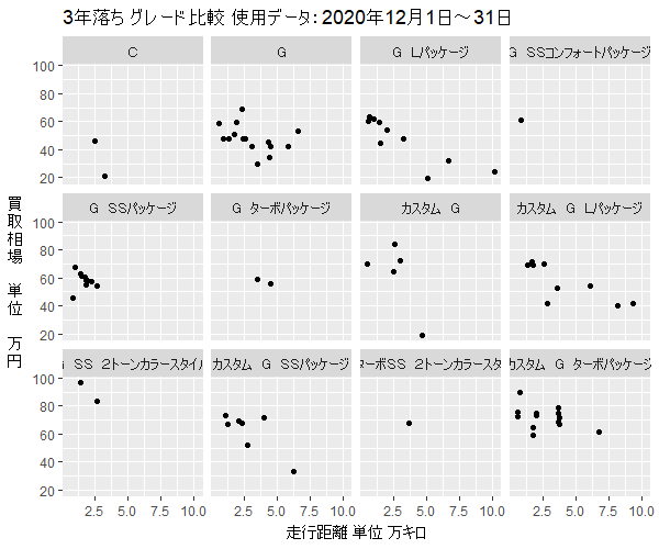 N-WGN3年落ちグレード別買取相場