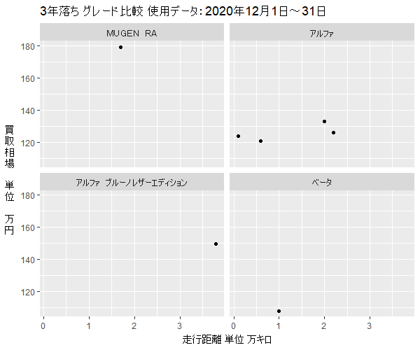 S6603年落ちグレード別買取相場