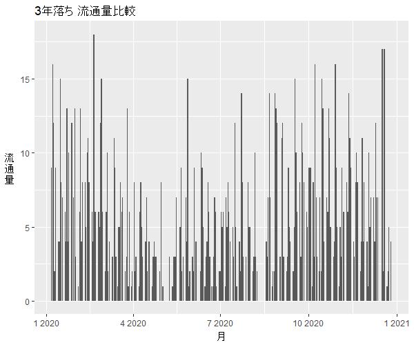 ランドクルーザープラド3年落ち中古車流通量