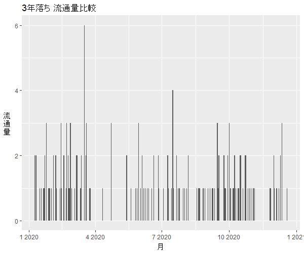 レクサスCT200h3年落ち中古車流通量