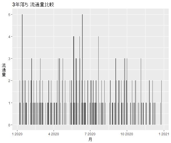 NV350キャラバン3年落ち中古車流通量