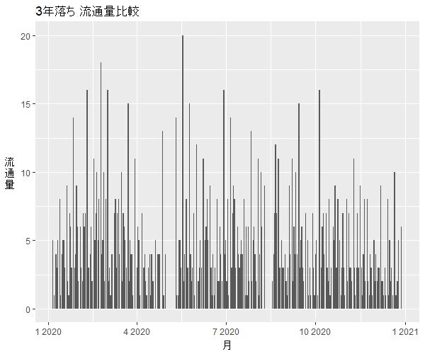N-WGN3年落ち中古車流通量