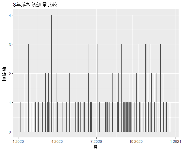 S6603年落ち中古車流通量