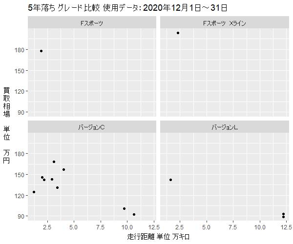 レクサスCT200h5年落ちグレード別買取相場