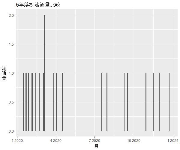 CR-Z5年落ち中古車流通量