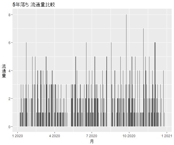 エブリイワゴン5年落ち中古車流通量