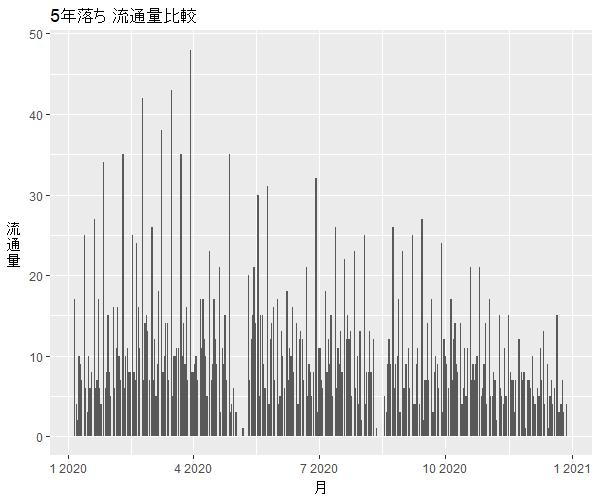 N-WGN5年落ち中古車流通量