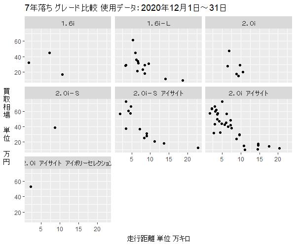 インプレッサスポーツ7年落ちグレード別買取相場