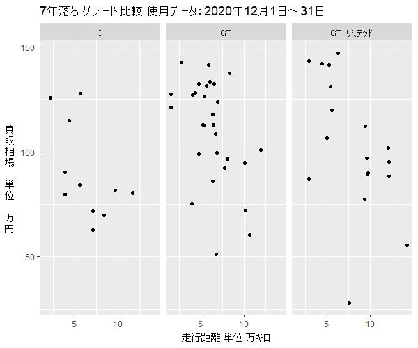 トヨタ867年落ちグレード別買取相場